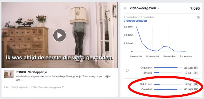 Videoweergaven Facebook statistieken